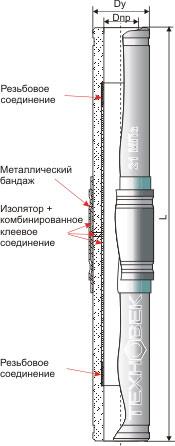 Трубопроводное изолирующее соединение Схема