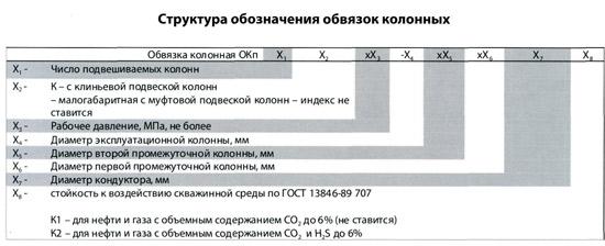 Структура обозначения обвязок колонных
